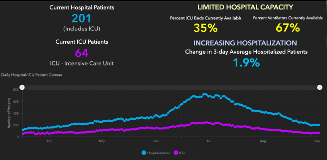 Orange County COVID-19 Hospitalizations and ICU Graph September 18 2020