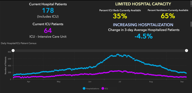 Orange County COVID-19 Hospitalizations and ICU Graph September 21 2020
