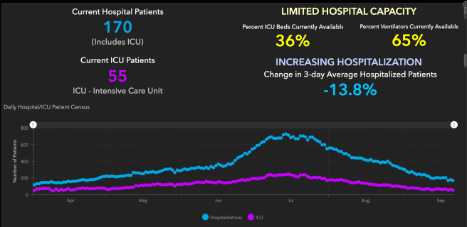 Orange County COVID-19 Hospitalizations and ICU Graph September 22 2020