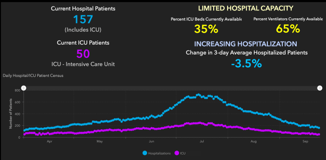 Orange County COVID-19 Hospitalizations and ICU Graph September 25 2020