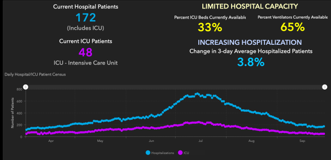 Orange County COVID-19 Hospitalizations and ICU Graph September 30 2020