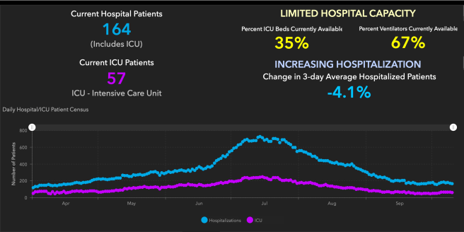 Orange County COVID-19 Hospitalizations and ICU Graph October 11 2020