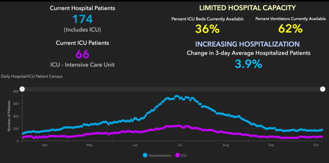 Orange County COVID-19 Hospitalizations and ICU Graph October 21 2020
