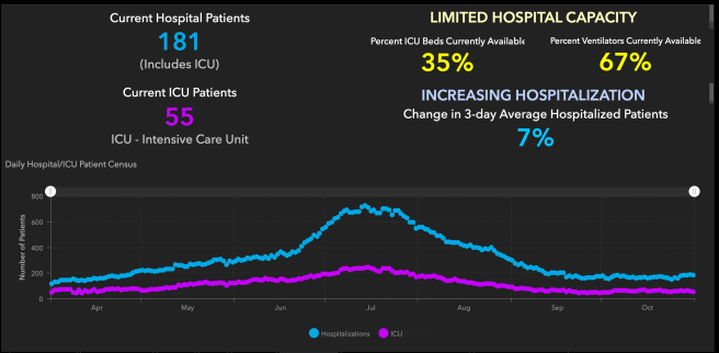 Orange County COVID-19 Hospitalizations and ICU Graph October 31 2020