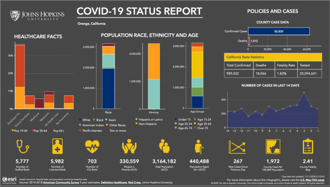 Orange County California COVID 19 Status Report November 10 2020 Courtesy of John Hopkins University