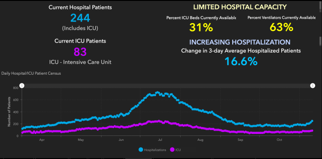 Orange County COVID-19 Hospitalizations and ICU Graph November 10 2020