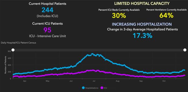 Orange County COVID-19 Hospitalizations and ICU Graph November 12 2020