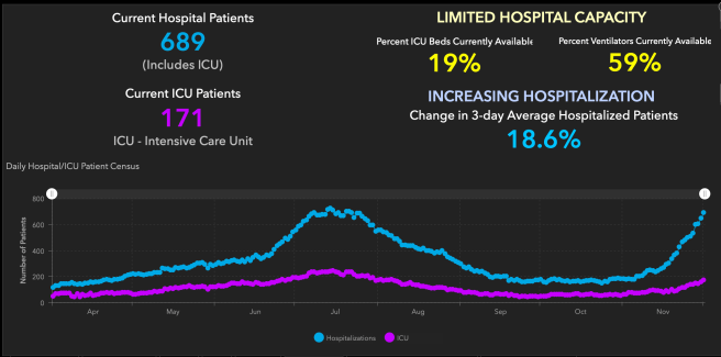 Orange County COVID-19 Hospitalizations and ICU Graph December 1 2020