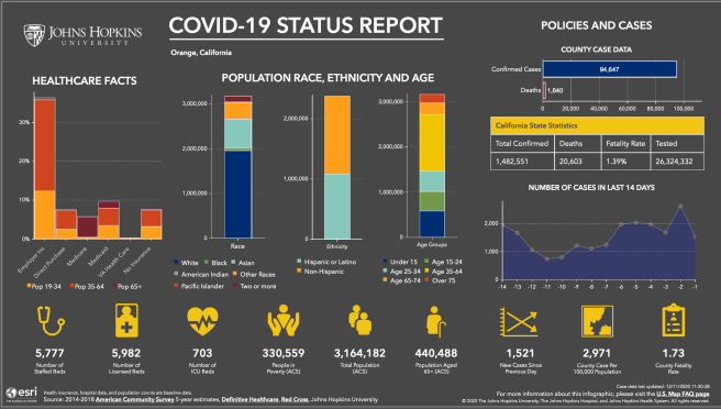 Orange County California COVID 19 Status Report December 10 2020 Courtesy of John Hopkins University