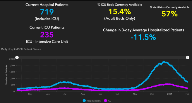#OrangeCounty #COVID19 Hospitalizations and ICU Graph February 16 2021