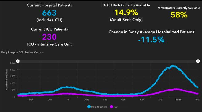 #OrangeCounty #COVID19 Hospitalizations and ICU Graph February 17 2021