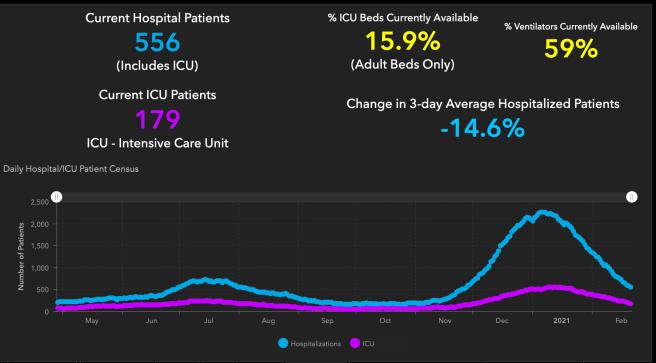 #OrangeCounty #COVID19 Hospitalizations and ICU Graph February 21 2021