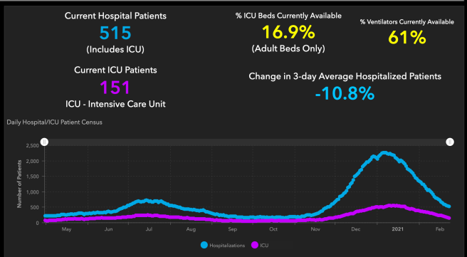 #OrangeCounty #COVID19 Hospitalizations and ICU Graph February 23 2021