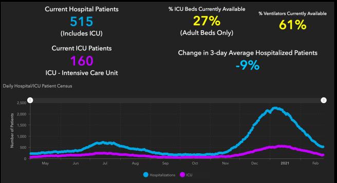 #OrangeCounty #COVID19 Hospitalizations and ICU Graph February 24 2021