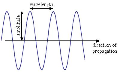 mechanical wave diagram 1 phase contactor wiring southscience waves