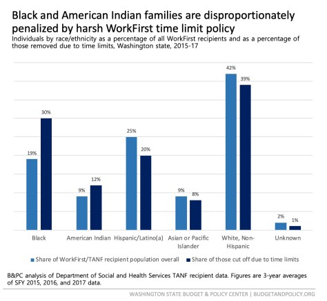 2019_02_20_Racial disproportionality blog JPG graphic - FINAL