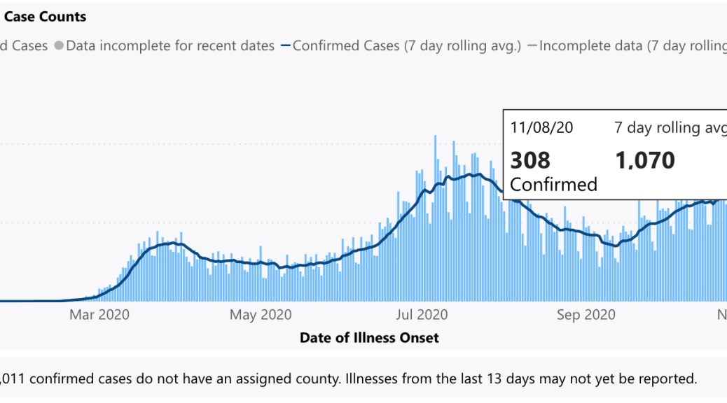 wa state average rolling seven day case counts nov 10 2020