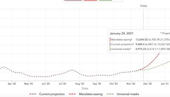 IMHE predictive graph of case counts