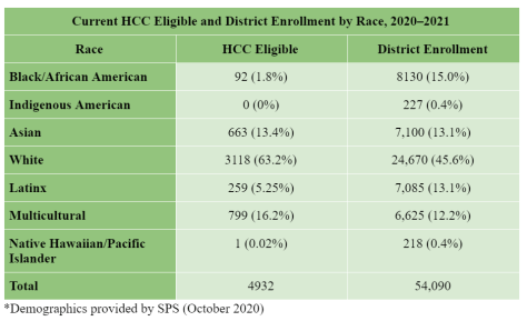 Table depicting the current HCC eligible students and district enrollment by race for 2020–2021.