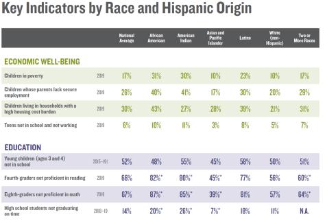 Table depicting key indicators by race and hispanic origin.