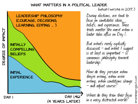A diagram depicting Boting Zhang's thoughts about what matters in political leader with orange section representing leadership philosophy, green initially compelling beliefs, and blue initial experience.