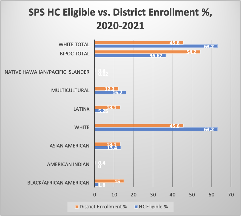 Chart depicting the percentage of Highly Capable (HC) eligible students versus the percentage of students enrolled in Seattle Public Schools (SPS) by race. Blue lines represent the percentage of HC eligible students while orange lines represent percentage of students enrolled in the district.