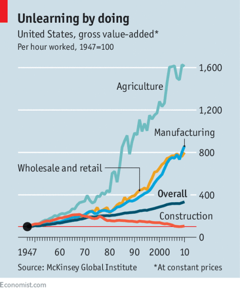 Graph showing gross value added at constant prices per hour worked in the United States, with a light blue line for agriculture, a yellow line for wholesale and retail, a blue line for manufacturing, a red line for construction, and a dark blue line Line represents line overall.  All lines show an increase, with the exception of the red construction line, which decreases over time.  The agricultural line has the highest slope.