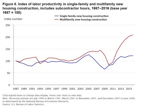 Graphic to show the index of labor productivity in single and multi-family new buildings including the hours of subcontractors from 1987 to 2016, whereby the dark blue line stands for single-family new buildings and the red line for new multi-family buildings.