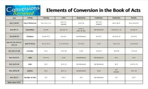 Elements of Conversions - key
