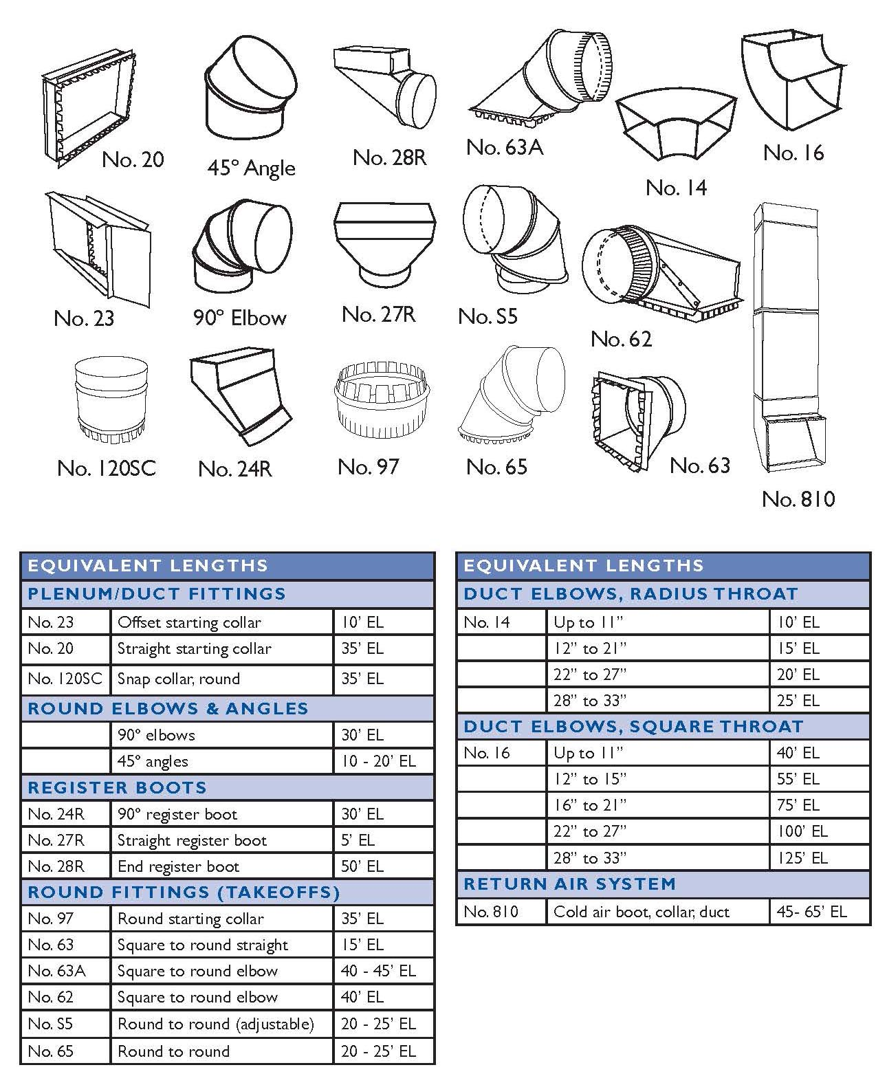 Hvac Ductwork Sizing Chart : ductwork, sizing, chart, Equivalent, Lengths, Southwark, Metal