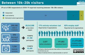 infographic 10-20k