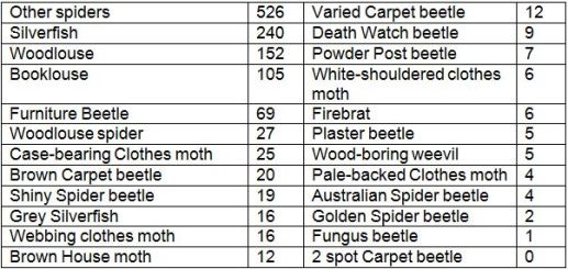 Chart showing Pest Partners findings - spiders (526) silverfish (240) woodlouse (152) booklouse (105) furniture beetle (69) woodlouse spider (27) case bearing clothes moth (25) brown carpet beetle (20) shiny spider beetle (19) grey silverfish (16) webbing clothes moth (16) brown house moth (12) varied carpet beetle (12) death watch beetle (9) powder post beetle (7) white-shouldered clothes moth (6) firebrat (6) plaster beetle (5) wood-boring weevil (5) pale-backed clothes moth (4) australian spider beetle (4) golden spider beetle (2) fungus (1) 2 spot carpet beetle (0)