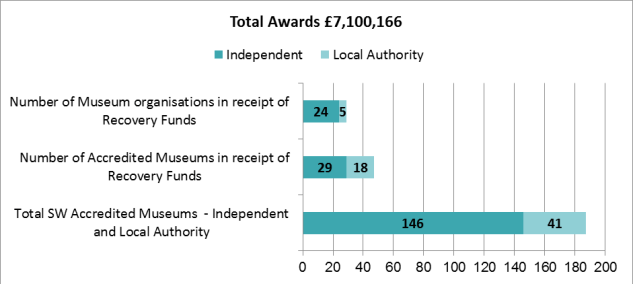 Chart showing total awards