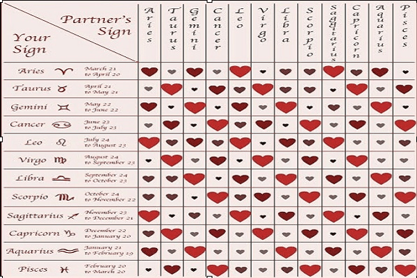 Relationship between zodiac signs