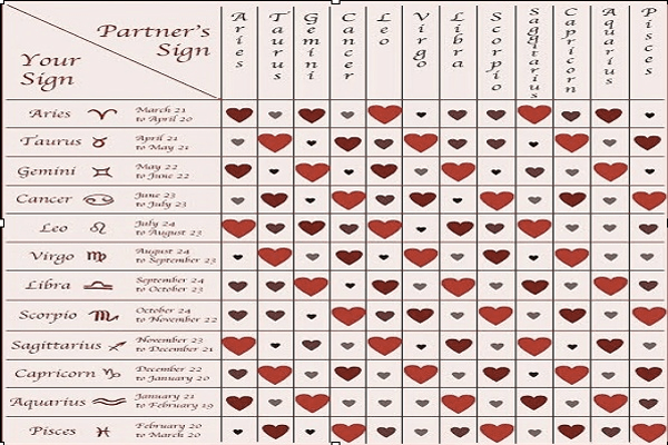 Scorpio star sign compatibility chart for dating