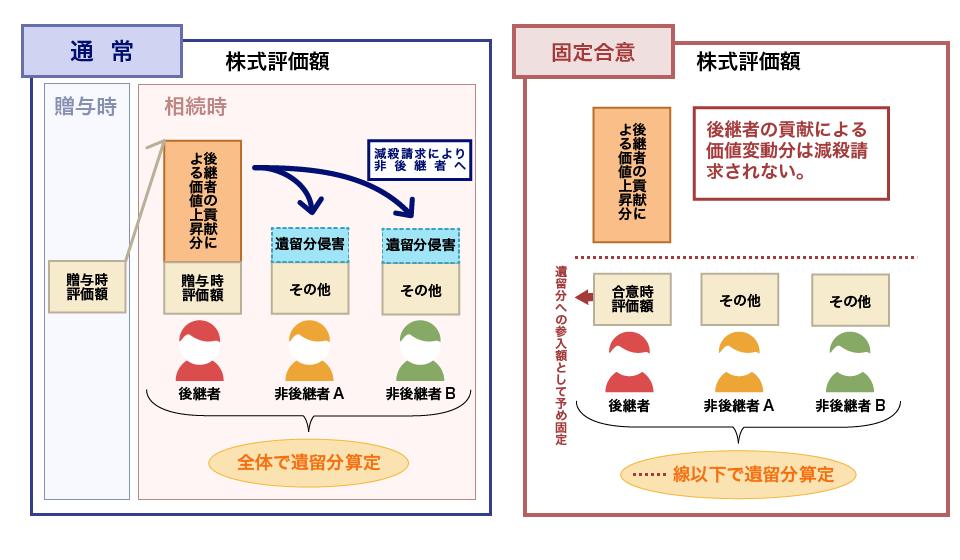 経営承継円滑化法 | 相続専門.biz