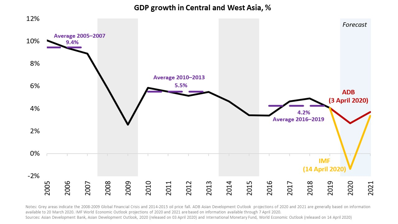 CWRD chart #новости Asian Development Blog, экономический кризис