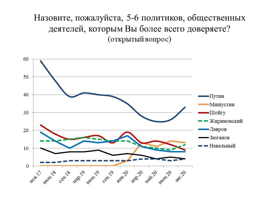 Table 1 levada #новости армия, Владимир Путин, Левада-Центр, президент, социологический опрос
