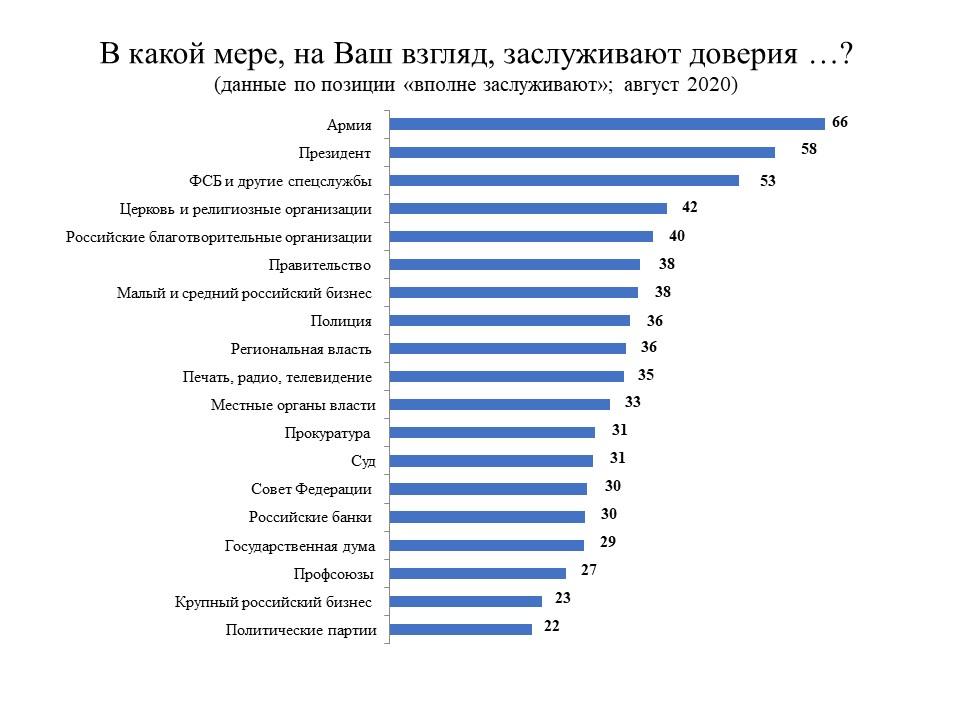 Table 2 levada #новости армия, Владимир Путин, Левада-Центр, президент, социологический опрос