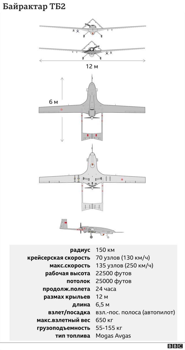 "Схема беспилотника ""Байрактар"" и технико-тактические характеристики"