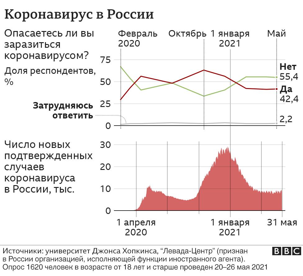 118773129 cor em nc Новости BBC Левада-Центр, социологический опрос