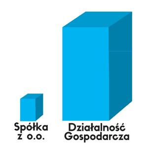 Wykres przedstawiający ilość zarejestrowanych działalności gospodarczych i spółek z o.o.