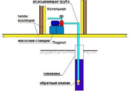 Схема установки насосной станции в спецпомещении