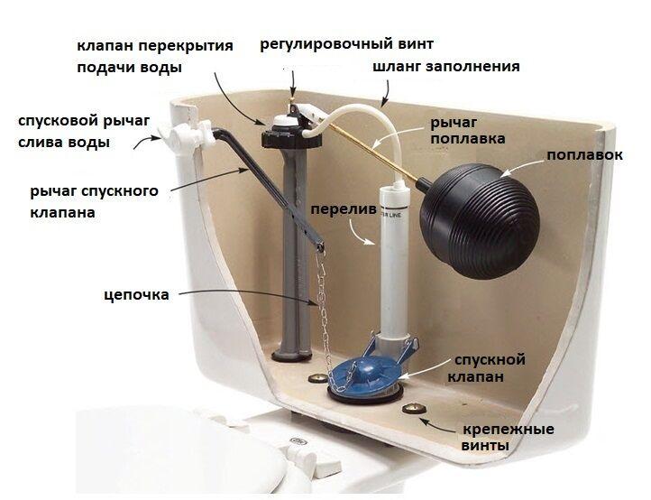Сливной механизм для унитаза — принцип работы и основы ремонта устройства