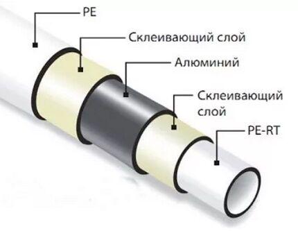 Dispozitiv de țeavă metaloplastică