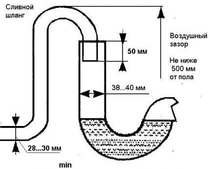 Diagramme de connexion à l'égout