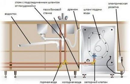 Схемы установки посудомойки