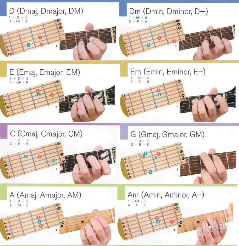 разбор аккордов на гитаре по картинками