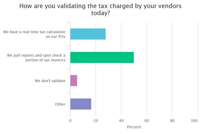 How validate tax charged by vendors today for accounts payable process improvement