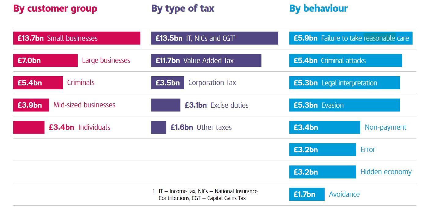 Source: Hmrc Measuring Tax Gaps 2018 Edition
